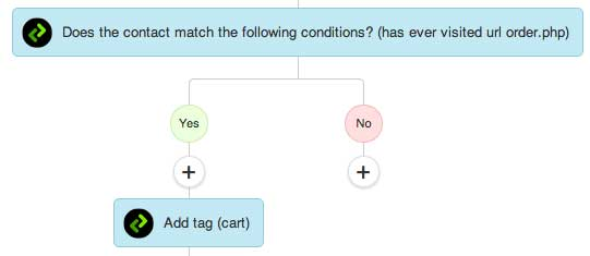 tag-automation